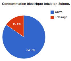 Image consommation suisse.